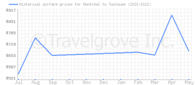 Price overview for flights from Montreal to Toulouse