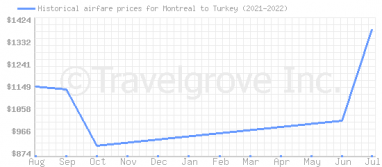 Price overview for flights from Montreal to Turkey