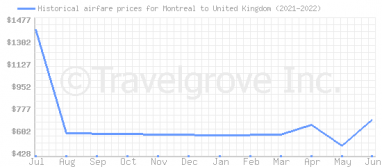 Price overview for flights from Montreal to United Kingdom