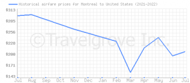 Price overview for flights from Montreal to United States