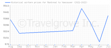 Price overview for flights from Montreal to Vancouver