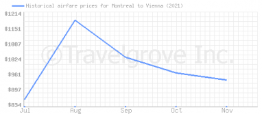 Price overview for flights from Montreal to Vienna