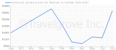 Price overview for flights from Montreal to Vietnam