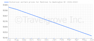 Price overview for flights from Montreal to Washington DC