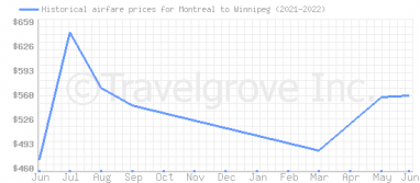 Price overview for flights from Montreal to Winnipeg