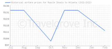 Price overview for flights from Muscle Shoals to Atlanta