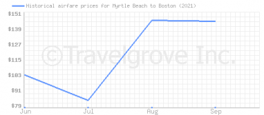 Price overview for flights from Myrtle Beach to Boston