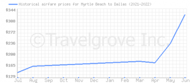 Price overview for flights from Myrtle Beach to Dallas