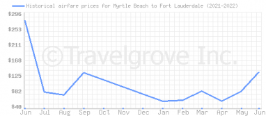 Price overview for flights from Myrtle Beach to Fort Lauderdale