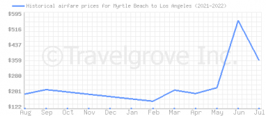 Price overview for flights from Myrtle Beach to Los Angeles