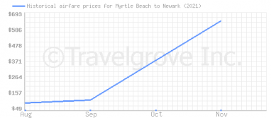 Price overview for flights from Myrtle Beach to Newark