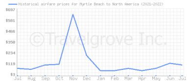 Price overview for flights from Myrtle Beach to North America