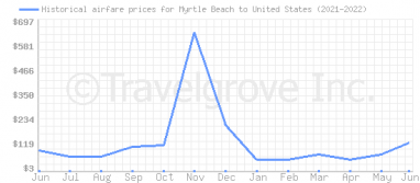 Price overview for flights from Myrtle Beach to United States