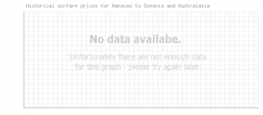 Price overview for flights from Nanaimo to Oceania and Australasia