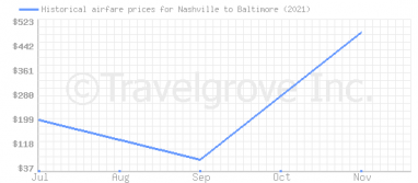Price overview for flights from Nashville to Baltimore