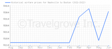 Price overview for flights from Nashville to Boston