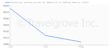 Price overview for flights from Nashville to Central America