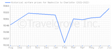 Price overview for flights from Nashville to Charlotte