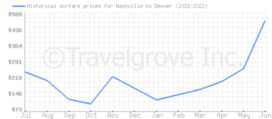 Price overview for flights from Nashville to Denver