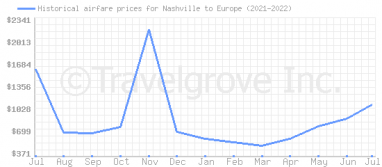 Price overview for flights from Nashville to Europe