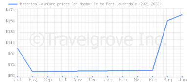 Price overview for flights from Nashville to Fort Lauderdale