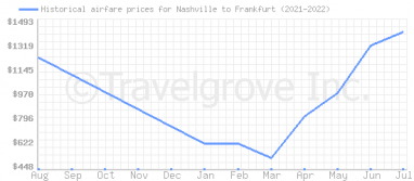 Price overview for flights from Nashville to Frankfurt