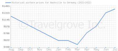 Price overview for flights from Nashville to Germany