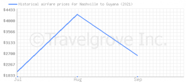 Price overview for flights from Nashville to Guyana