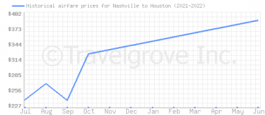 Price overview for flights from Nashville to Houston