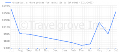 Price overview for flights from Nashville to Istanbul