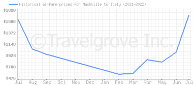 Price overview for flights from Nashville to Italy