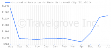 Price overview for flights from Nashville to Kuwait City