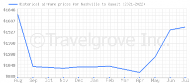 Price overview for flights from Nashville to Kuwait