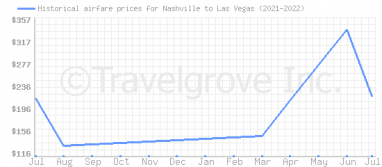 Price overview for flights from Nashville to Las Vegas