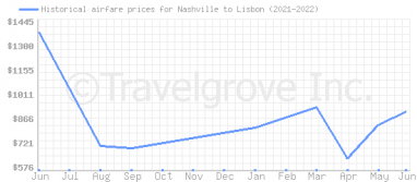 Price overview for flights from Nashville to Lisbon