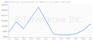Price overview for flights from Nashville to London