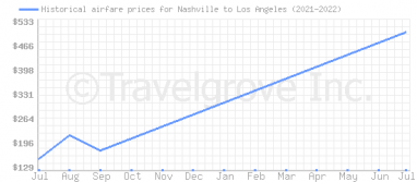 Price overview for flights from Nashville to Los Angeles
