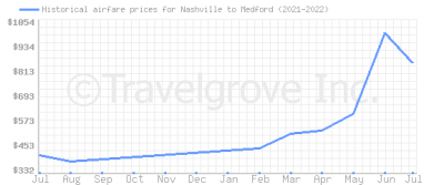Price overview for flights from Nashville to Medford
