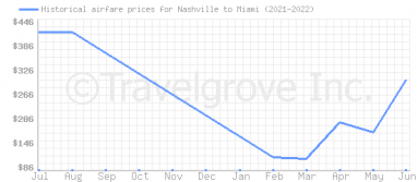 Price overview for flights from Nashville to Miami