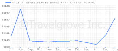Price overview for flights from Nashville to Middle East