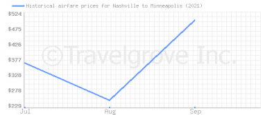 Price overview for flights from Nashville to Minneapolis