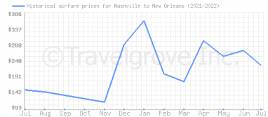 Price overview for flights from Nashville to New Orleans