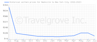 Price overview for flights from Nashville to New York City
