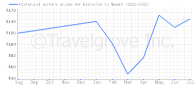 Price overview for flights from Nashville to Newark
