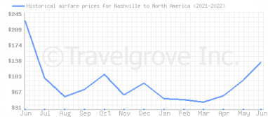 Price overview for flights from Nashville to North America