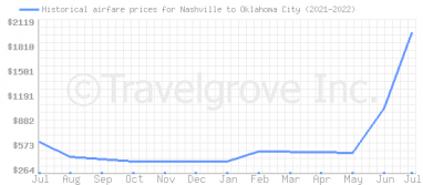 Price overview for flights from Nashville to Oklahoma City