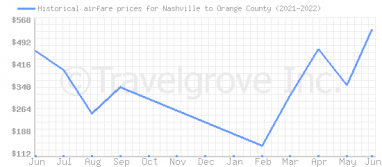 Price overview for flights from Nashville to Orange County