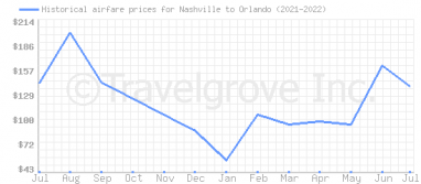 Price overview for flights from Nashville to Orlando