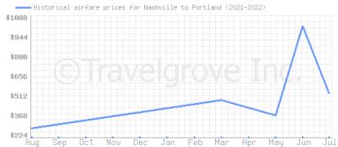 Price overview for flights from Nashville to Portland