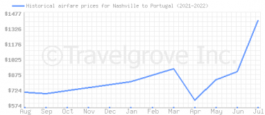 Price overview for flights from Nashville to Portugal